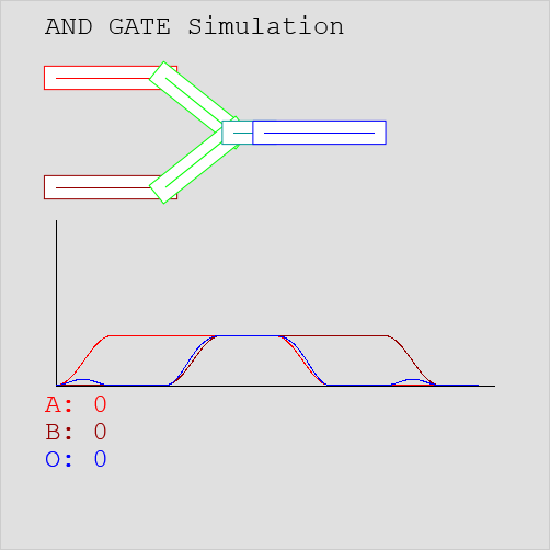 2-Input AND Gate